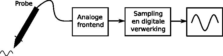 Globaal diagram van oscilloscoop